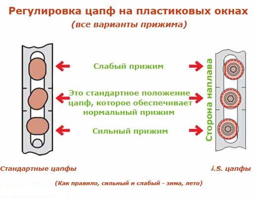 zimniy_i_letni_yrezhim_raboty_okon
