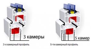 Горячая акция. Пластиковые окна 5 камер Rehau по цене 3 камер Запорожье